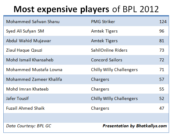 The most expensive players of Bhatkal Premier League!