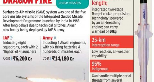 With eye on China, India deploys Akash missiles in northeast